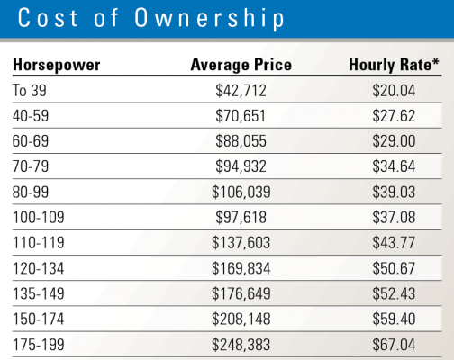Chart shows ownership costs for wheel loaders.