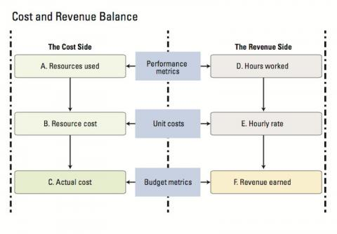 Illustration shows how revenue and costs need to be managed
