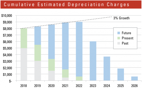 This table shows cumulative estimated depreciation charges