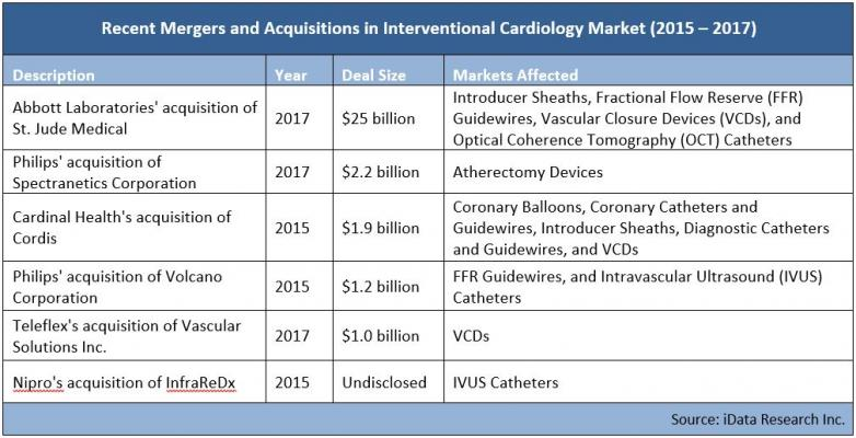Major mergers in interventional cardiology.