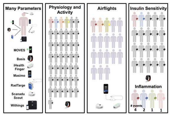 wearable biosensors, anticipate illness, track health changes, PLOS Biology study