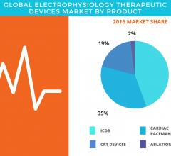 Technavio Projects 9 Percent Global Growth for Electrophysiology Therapeutic Devices