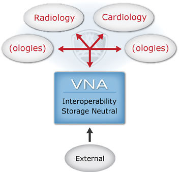 The Business Case for VNA