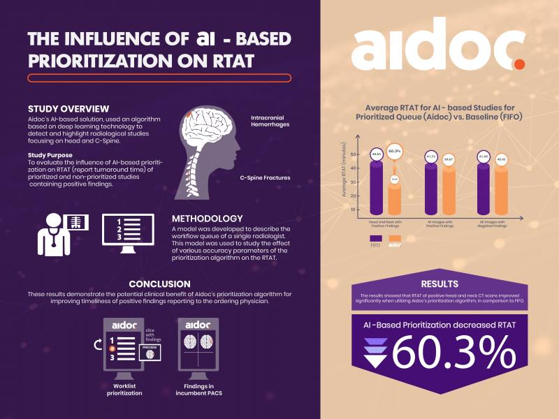 The Influence of AI-Based Prioritization on RTAT