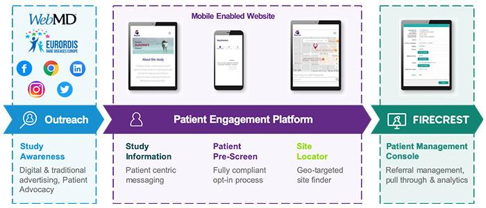Icon Launches New Clinical Trial Patient Engagement Platform