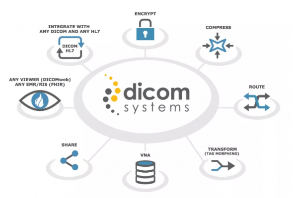dicom systems, Workflow unifier, enterprise imaging, VNA, archive storage