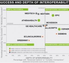 Success and depth of interoperability
