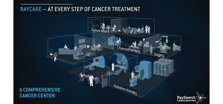 RayCare OIS integrates with RayStation 7 treatment planning system to provide workflow and task management support for multidisciplinary cancer treatment
