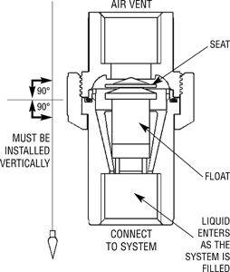 How to: Valves: How to Deal With the Dangers of Entrapped Air in Liquid Piping Systems