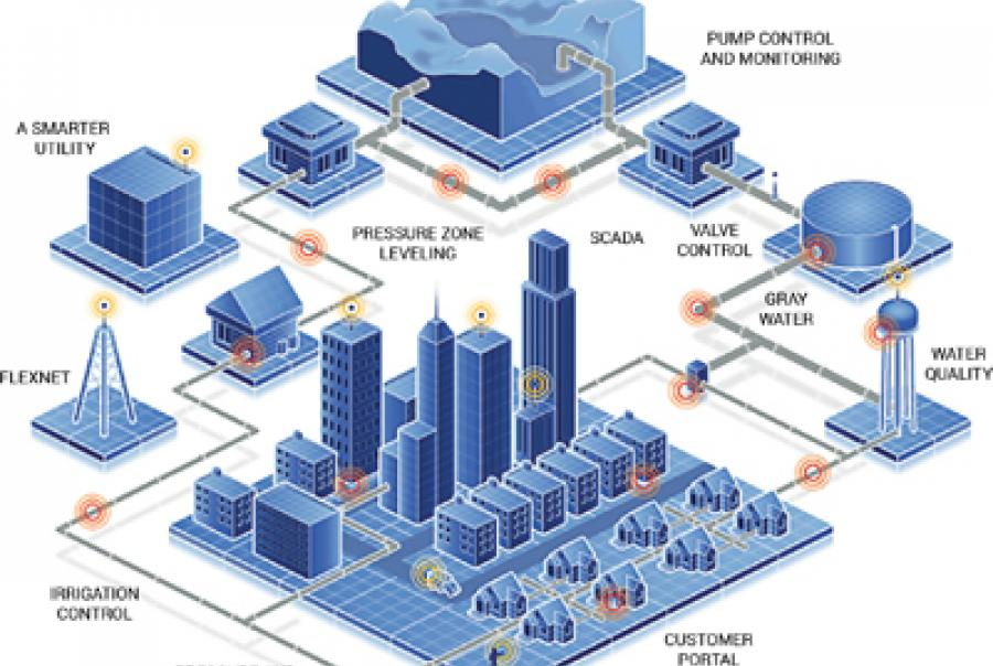 How To: Leak Detection: Starting Up a Smart Water Network