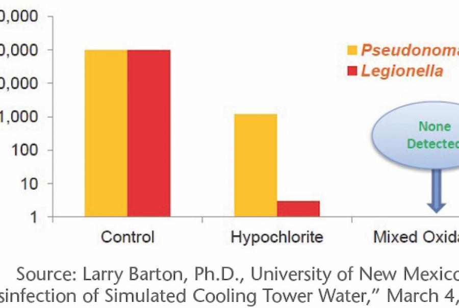 graphic from Larry Barton case study