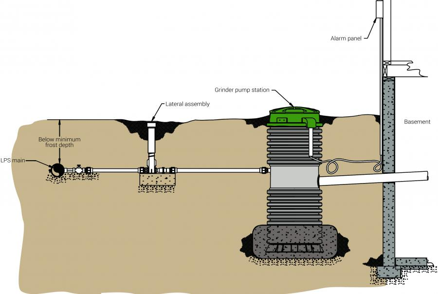 basement flooding grinder pumps