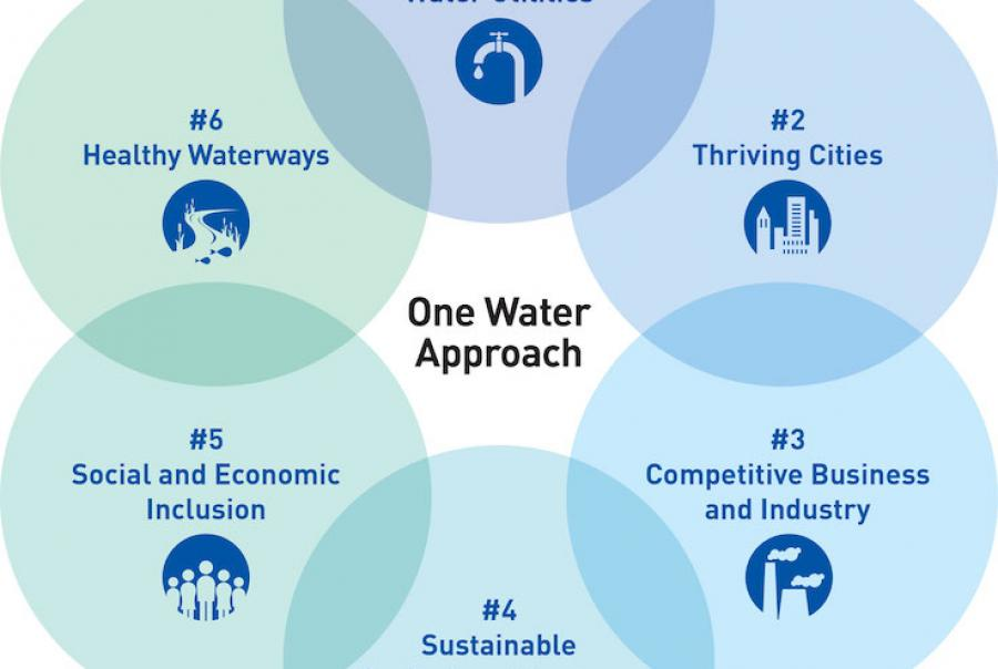 Figure 1: The six goals of the one water approach. Stakeholders—whether public or private—must keep these six goals in mind when addressing issues of water that affect them and the communities in which they are located.